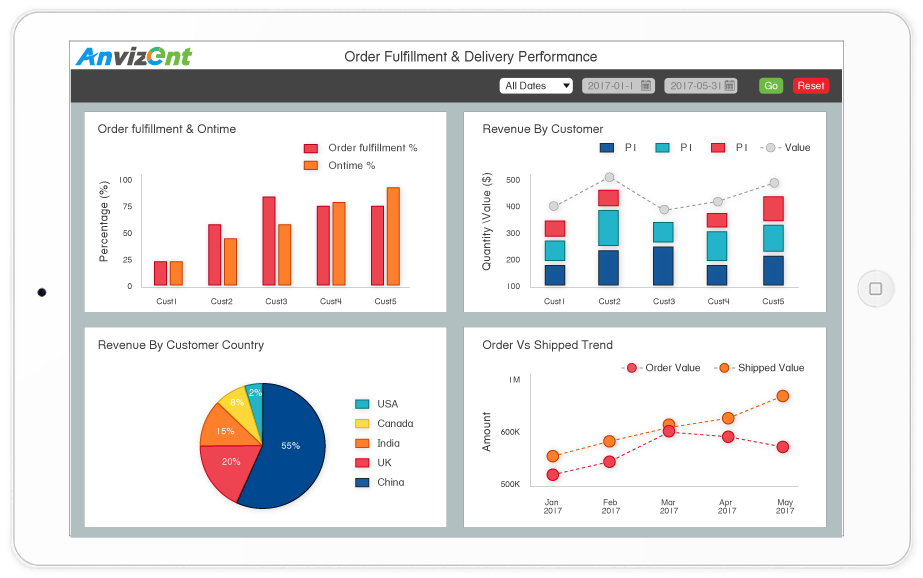 manufacturing business analytics platform