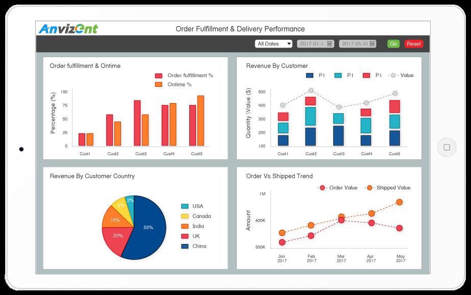 manufacturing business analytics platform