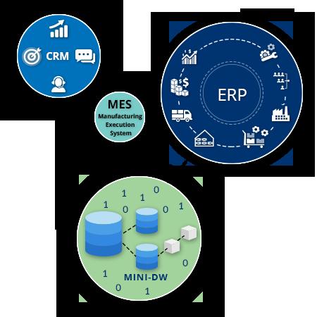 manufacturing logistics analytics platform