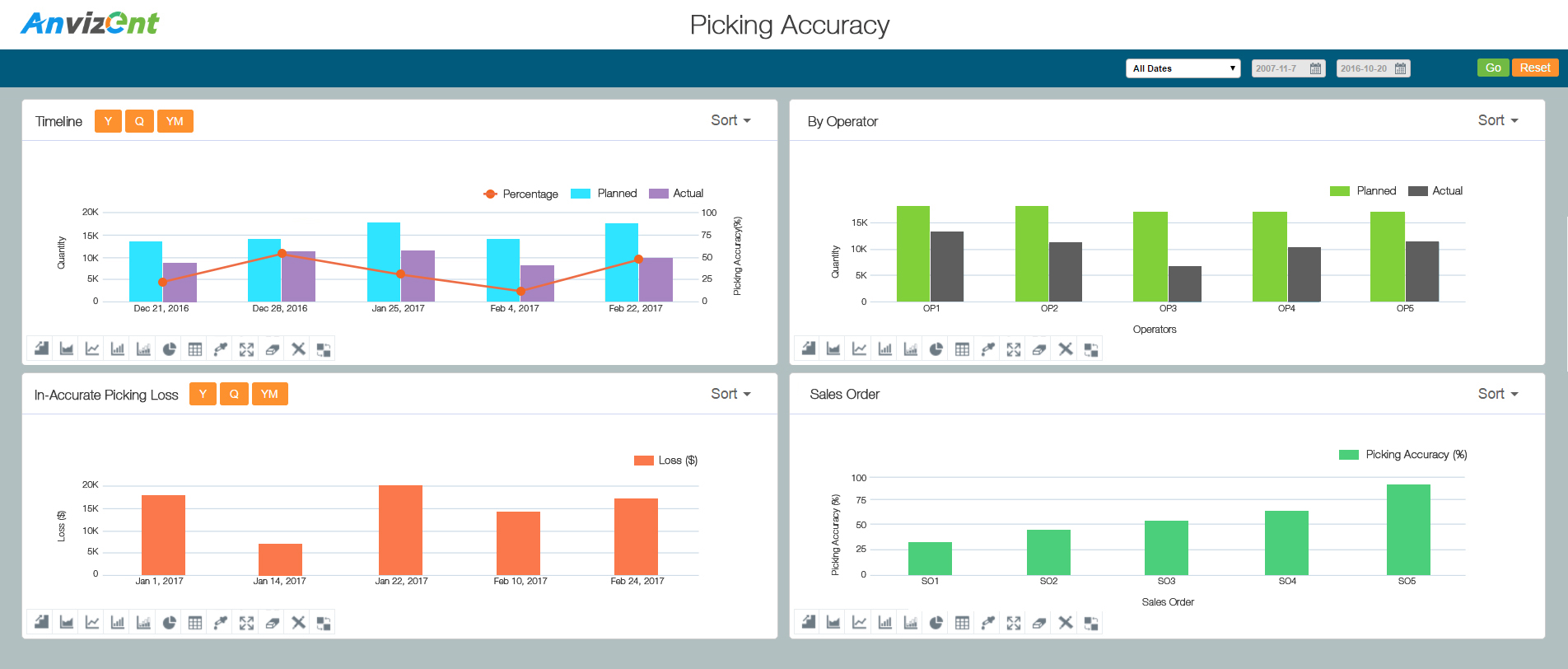 manufacturing business performance analytics