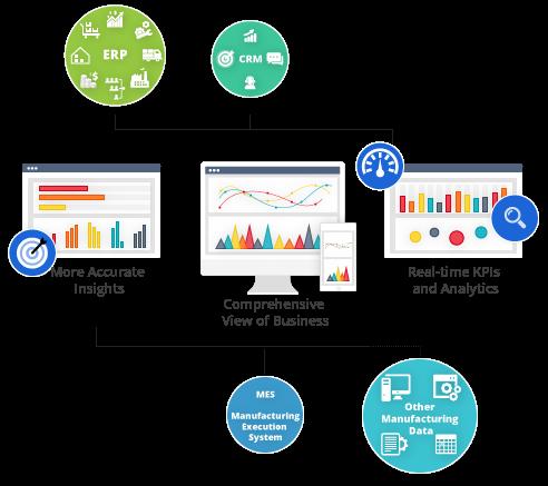 manufacturing system integration platform