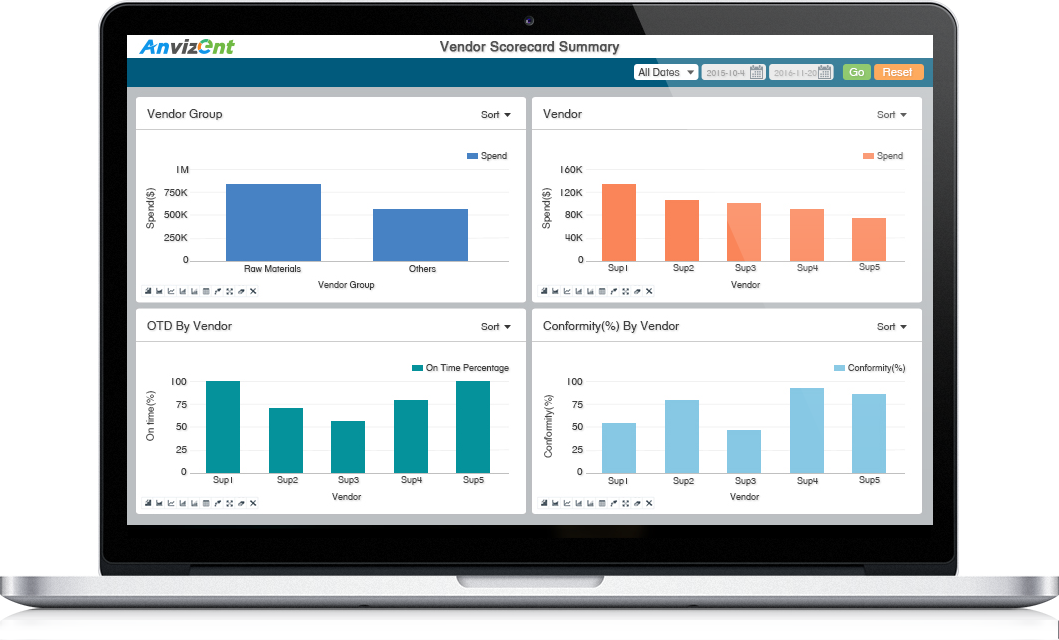 manufacturing business analytics dashboards